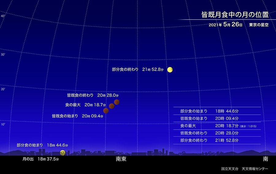 皆既月食中の月の位置(2021年5月26日東京の空)