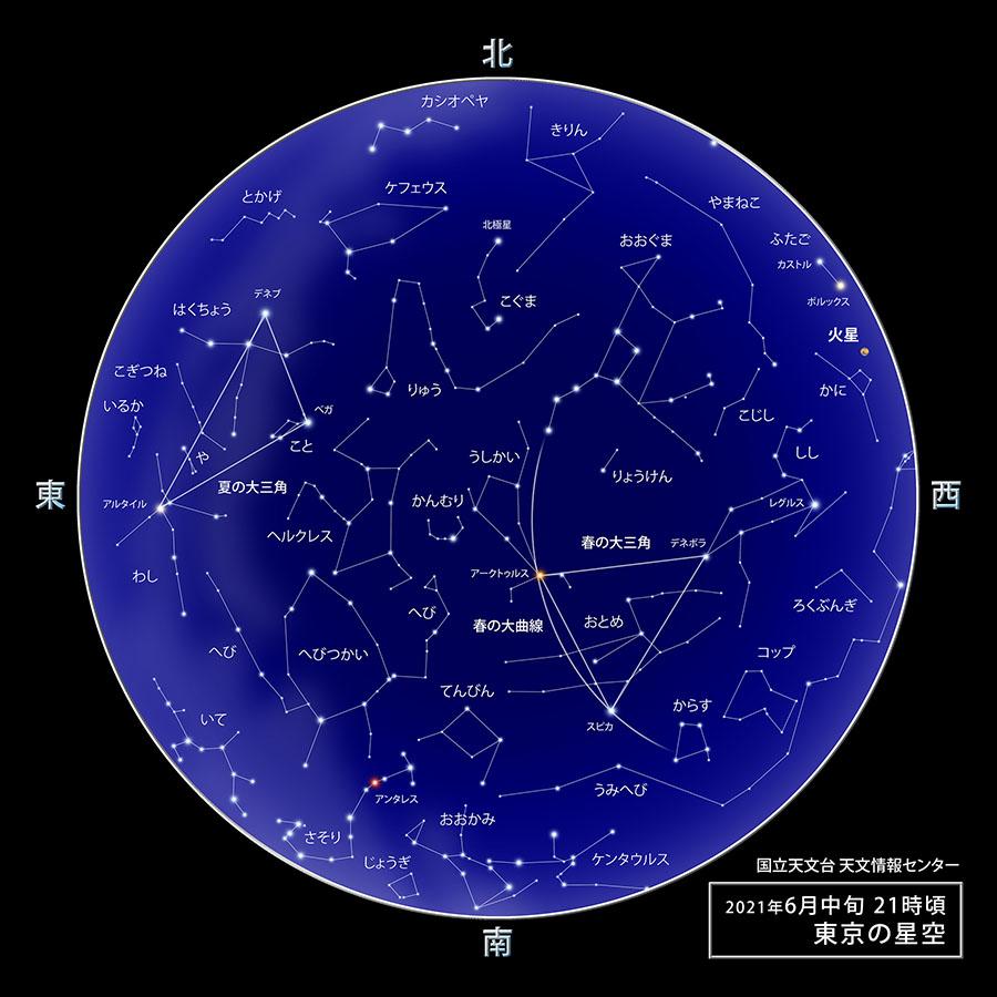 2021年6月の天体情報